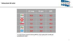 tavole sondaggi index research 2 giugno (2)