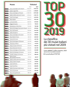 musei top 30