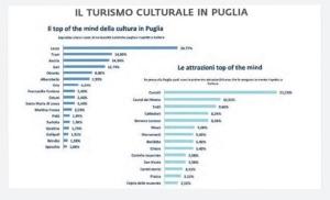 dati turismo culturale in puglia